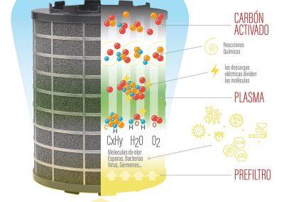 Cómo funciona el filtro de plasma PURE. Infografía explicativa.